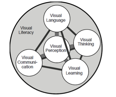 visual litracy Much study has gone into the effort to make clear communication, plain language , and visual communication as effective as possible, and this research.